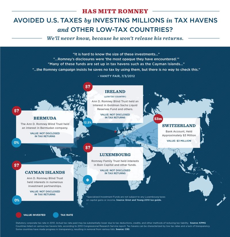Willard Mitt Romneys investments in foreign countries