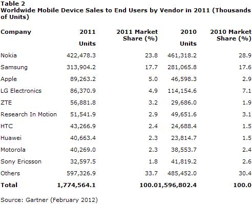Worldwide Mobile Device Sales to End Users by Vendor For The Full Year 2011 - Thous of Units - Gartner - February 2012