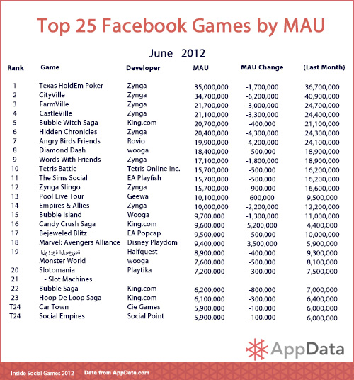 Top 25 Facebook Games by Monthly Active Users - June 2012 - AppData