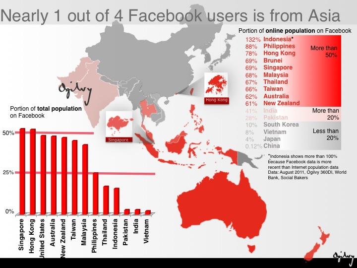 Nearly 1 out of 4 Facebook users is from Asia