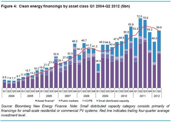 Clean energy financings by source of financing - Q1 2004 through Q2 2012 - Bloomberg New Energy Finance - July 2012