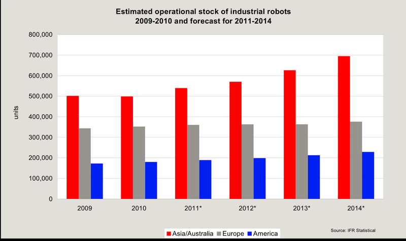 Estimated Number of Worldwide Industrial Robots - Actual 2009 through 2010 and Forecast 2011 through 2014 - IFR