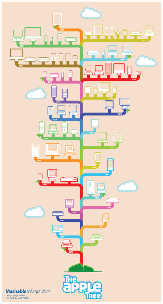 The Apple Product Tree