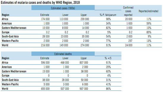 Malaria Reported Cases and Deaths by WHO Region - 2010 - World Health Organization Malaria Report 2011