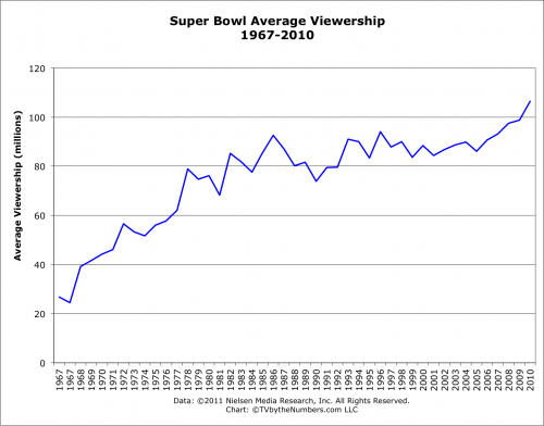 Super Bowl Average Viewership (in millions) between 1967 and 2010