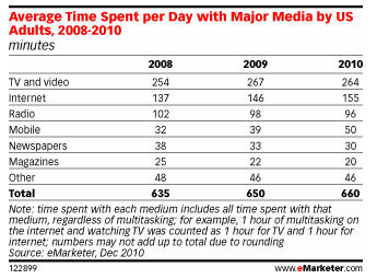 Average Time Spent per Day with Major Media by US Adults, 2008-2010 - eMarketer