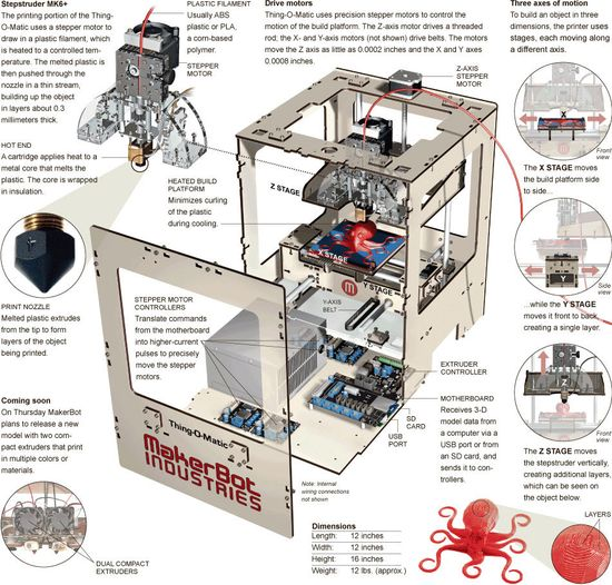 MakerBot Thing-O-Matic, exploded view showing major components and dimensions