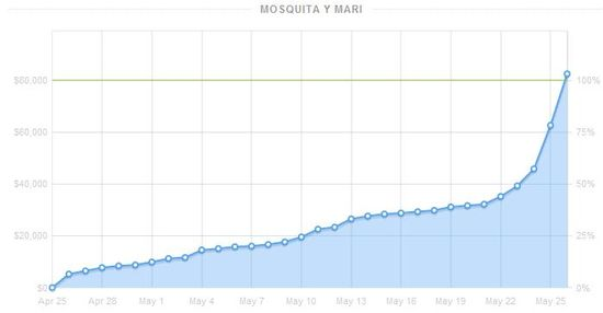 Mosquita y Mari was the Kickstarter project with the most improbable finish raising $22,000 in one day with 48 hours to go
