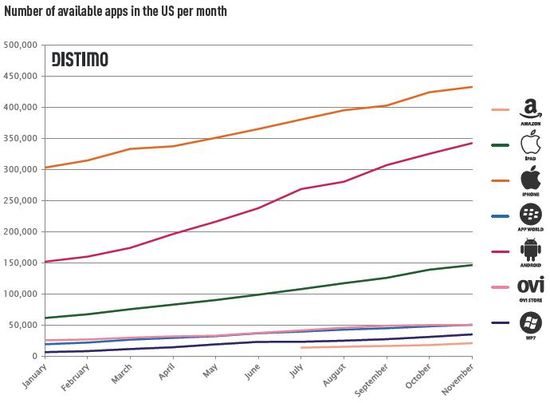 Total Number of Available Mobile Apps In The US Per Month - Distimo - December 2011