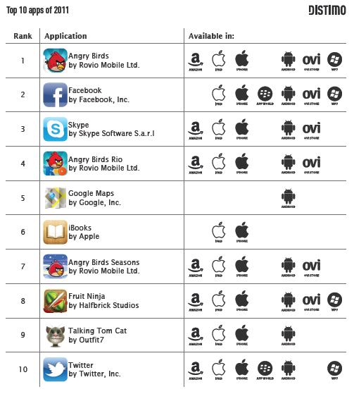 Top 10 Apps of 2011 - Distimo - December 2011
