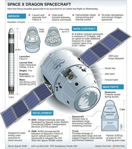 SpaceX's Dragon space capsule