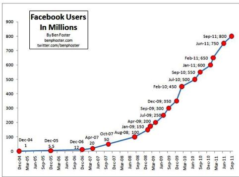 Facebook Users in Millions - Dec 2004 through Sep 2011 - Ben Foster - twitterdotcom-benfoster