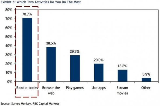Which Two Activities Do You Do The Most - Survey Moneky, RBC Markets