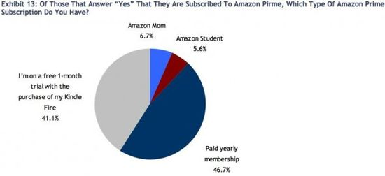 0bca157e06 Of Those That Answer  YES  That They Are Subscribed To Amazon Prime