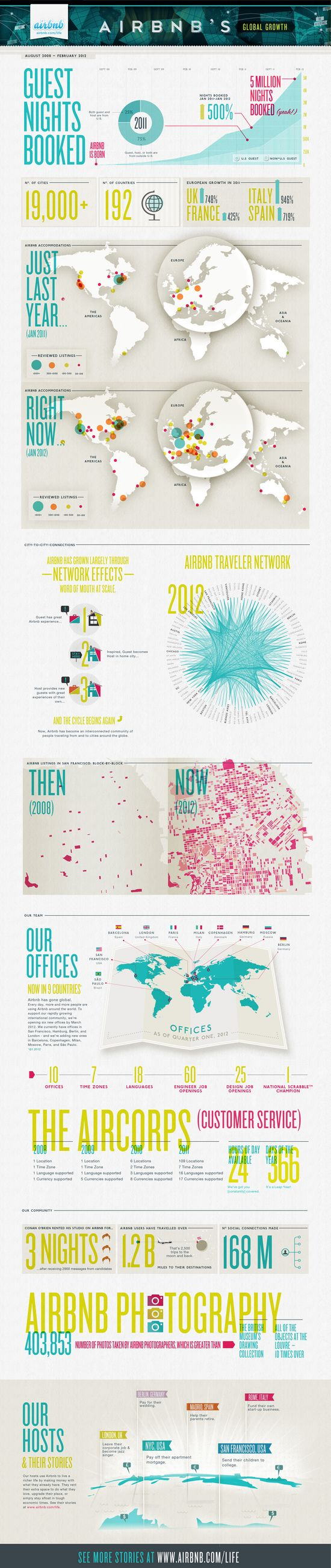Infographic--Airbnb-Global-Growth