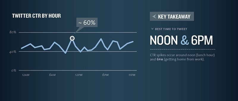 Twitter CTR by Hour - Best Time To Tween NOON  & 600 PM - kissmetrics