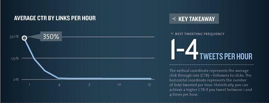 Average CTR by Links Per Hour - Best Tweeting Frequency 1 to 4 Tweets Per Hour - kissmetrics
