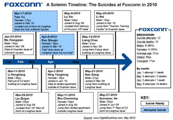 Foxconn - A Solemn Timeline - The Suicides of Foxconn in 2010