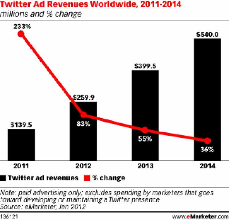 Twitter Worldwide Advertising Revenues - 2011 through 2014 - eMarketer - Jan 2012