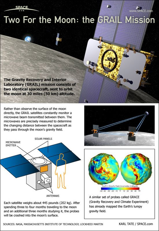 How the Grail Mission works