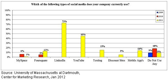 Name of Social Media Channel Used - UMass at Dartmouth, Center for Marketing Research - Jan 2012