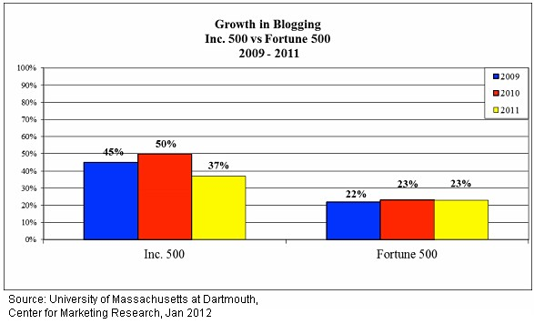 Growth in Blogging - Inc 500 Versus Fortune 500 - 2009 through 2011 - UMass at Dartmouth, Center for Marketing Research - Jan 2012