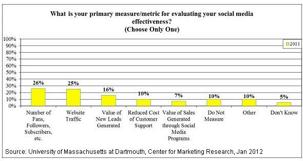 Primary Metric Used To Measure Success - UMass at Dartmouth, Center for Marketing Research - Jan 2012