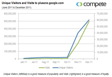 Unique Visitors and Visits to Google+ - Jun 2011 through Dec 2011 - Compete
