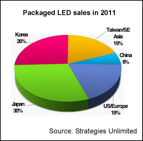 Packaged LED Sales in 2011 - Strategies Unlimited