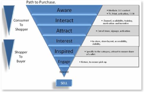 Study The Presence Of Social Media Along The Consumer Purchase Path