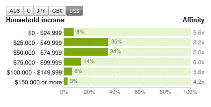 Pinterest Demographics by Income - Nov 2011 - Reddit