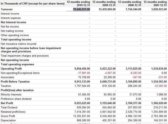 Tencent Holdings LTD - Profit and Loss Statement - Years Ending Dec 2007 through Dec 2011 - Google Finance