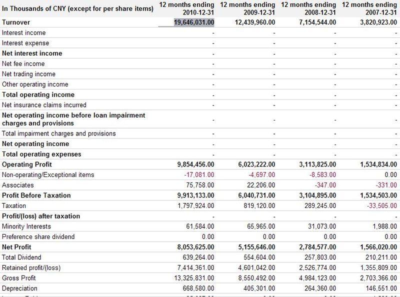 Tencent Holdings LTD - Profit and Loss Statement - Years Ending Dec 2007 through Dec 2011 - Google Finance