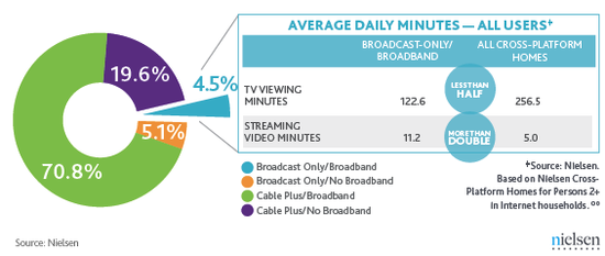 Average Daily Minutes -- All Users - TV Viewing Minutes and Streaming Video Minutes - Nielsen Research - February 2012