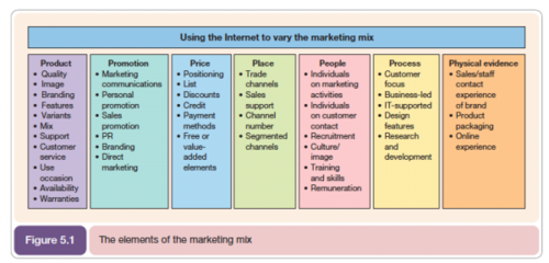7 P's Marketing Mix Model