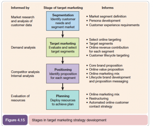Segmentation, Targeting and Positioning Marketing Model