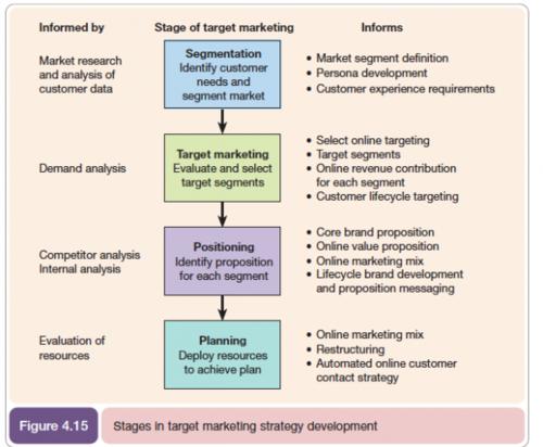 Segmentation, Targeting and Positioning Marketing Model