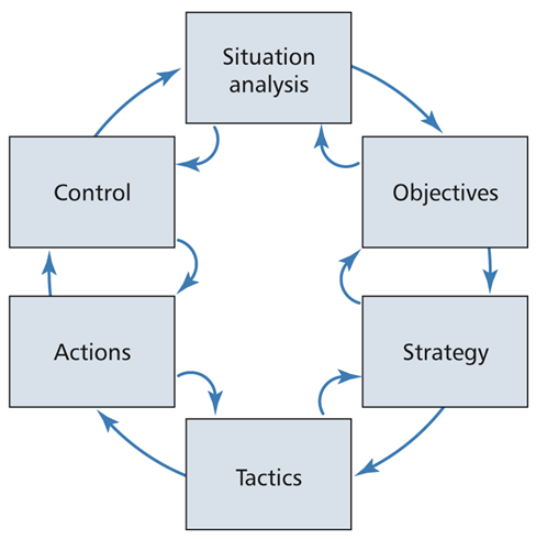 SOSTAC Marketing Planning Model