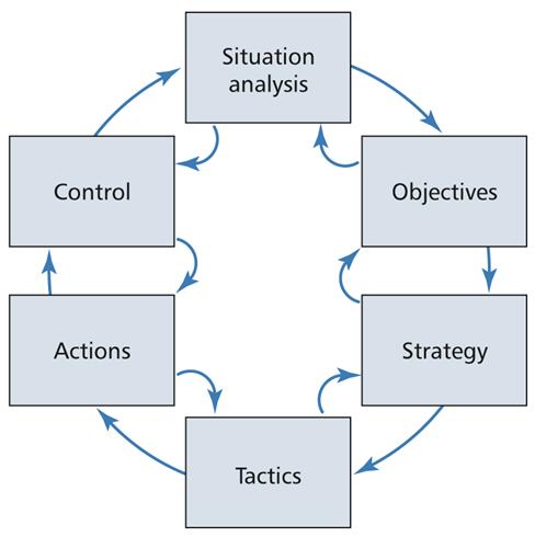 SOSTAC Marketing Planning Model