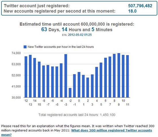 Twopcharts Official Countdown Board as of Tuesday, February 23, 2012 - 507.796 million registered Twitter users
