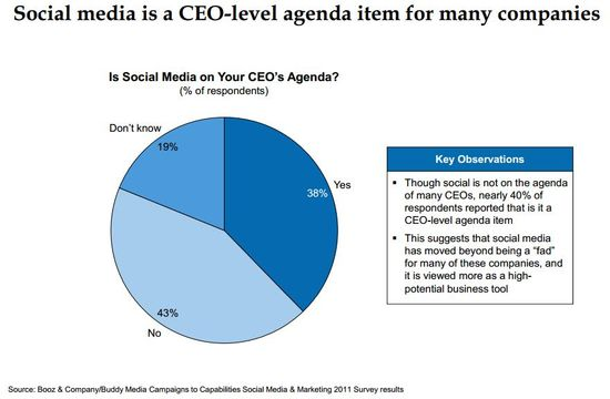 Social Media Is A CEO-Level Agenda Item For Many Companies - Campaigns to Capabilities Social Media & Marketing 2011 Survey - Booz & Company-Buddy Media