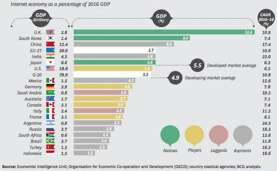 The Internet Economy As A Percentage of 2016 GDP - BCG gathered from various sources - March 2012