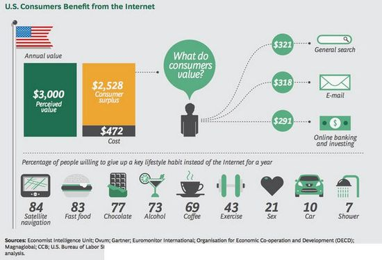 U.S. Consumers Benefit From The Internet and What They Would Give Up To Keep Their Internet