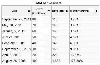 Facebook Total Active Users - August 26, 2008 through September 22, 2011