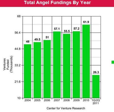 Total Number of Angel Fundings By Year - 2004 through 2011 (First Half of Year) - Center for Venture Research UNH