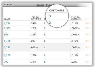 Hubspot sample lead source analysis
