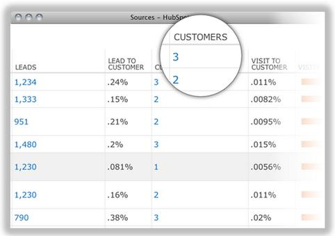 Hubspot sample lead source analysis