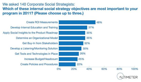 Top Objectives of Social Media Strategists for 2011 - Altimeter Group