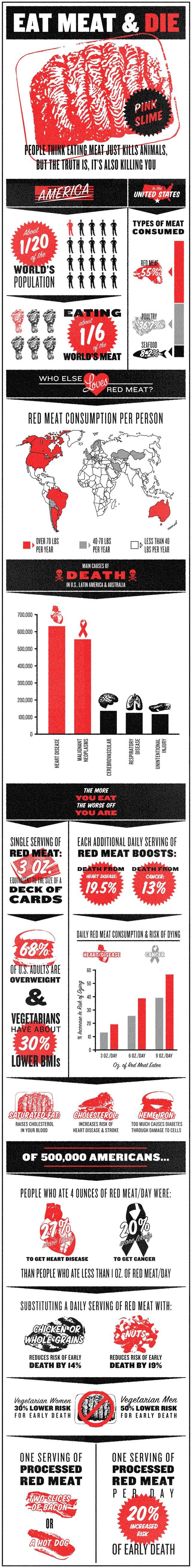 Eat Meat & Die - How Eating Red Meat is Killing Americans