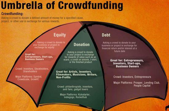 Umbrella of Crowdfunding - Daily Crowdsource